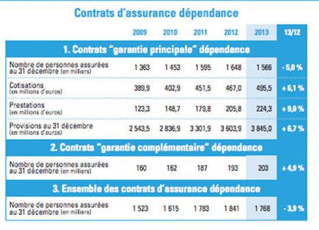 Épargne : L'assurance-vie au secours de la dépendance - News Assurances | Assurance | Scoop.it