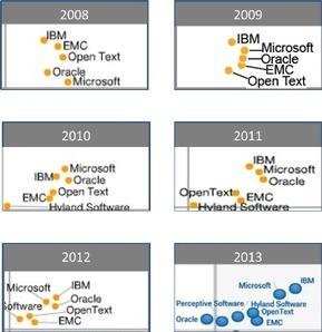Gartner ECM Magic Quadrant from 2008 till now | ECM | Scoop.it