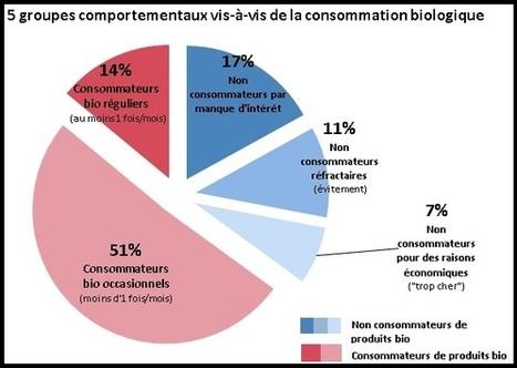 L'étude Nutrinet-Santé 2013 dresse le profil des consommateurs d'aliments Bio en France | Ambassadeurs NutriNet-Santé | Scoop.it