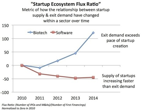 Startups, Exits, And Ecosystem Flux In Software And Biotech - Forbes | Future biomed | Scoop.it