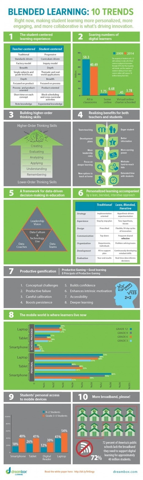 Blended Learning Infographic: 10 Trends | Educa... | Blended Learning | Scoop.it