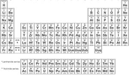 Leadership And The Periodic Table Of The Elements - Forbes | Mediocre Me | Scoop.it