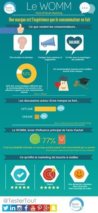 Le Word-Of-Mouth Marketing [INFOGRAPHIE] - Emarketing | Marketing direct et digital | Scoop.it