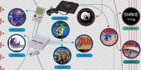 The evolution of video games [INFOGRAPHIC] | Netimperative - latest digital marketing news | Consumer Behavior in Digital Environments | Scoop.it