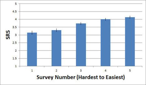 How Hard Are Your Surveys to Take?: MeasuringU | L&D News Bits | Scoop.it
