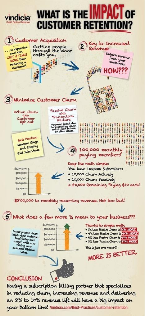 Local business Online Customer Retention: Customer retention Infographic collection.   Business Development   Scoop.it