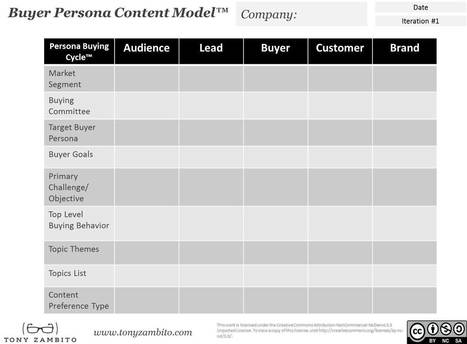 Improve Effectiveness: A Content Strategy Model Aligned to Buyer Personas and the Persona Buying Cycle | Content Marketing & Content Strategy | Scoop.it
