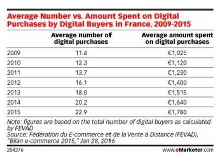 Les signaux du retail n°22 : l'évolution sensible des paniers moyens en e-commerce - Retail-distribution by Frank Rosenthal   News.enseignes   Scoop.it