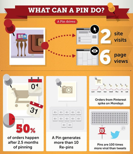 10 Essential Rules For Effective Pinterest Marketing In 2015 | Artdictive Habits : Sustainable Lifestyle | Scoop.it
