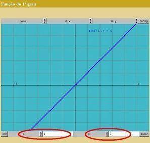 Portal do Professor - Juros Simples e função do 1º grau. | Aulas no Portal do Professor | Scoop.it