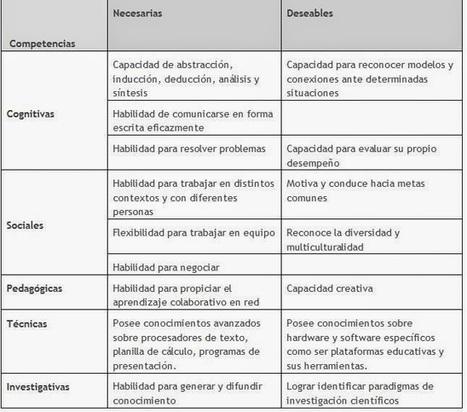 CUED: Reflexiones sobre el rol docente en los nuevos ambientes mediados por TIC en enseñanza superior | Aprendizaje | Scoop.it