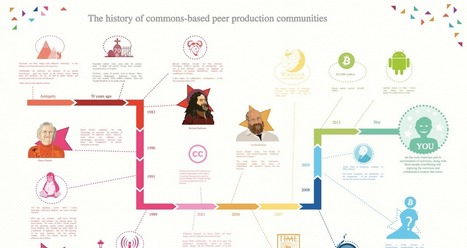 Free Commons-Based Peer Production Posters | P2P Foundation | Peer2Politics | Scoop.it