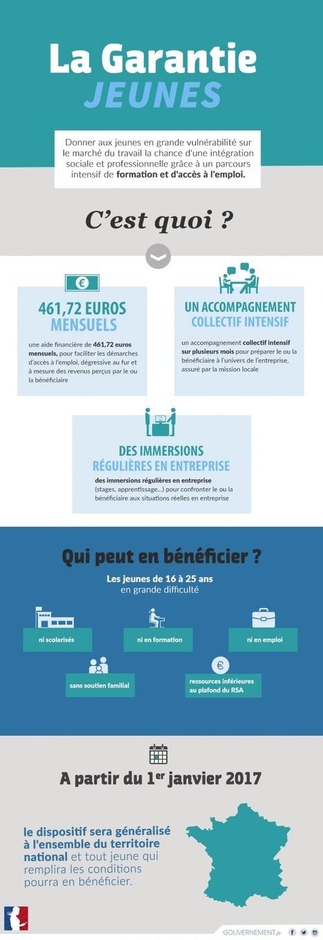 La Garantie jeunes, c'est quoi ? | Culture Mission Locale | Scoop.it