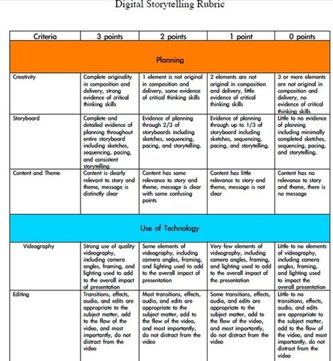 Digital Storytelling Evaluation Rubrics for Teachers | OER | Scoop.it