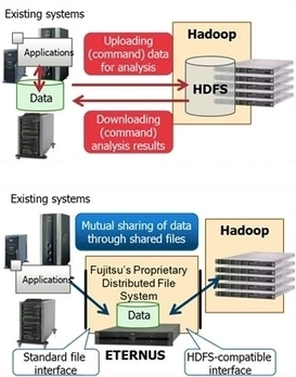 Fujitsu saddles up its own Hadoop distro - Register | Big Data News | Scoop.it