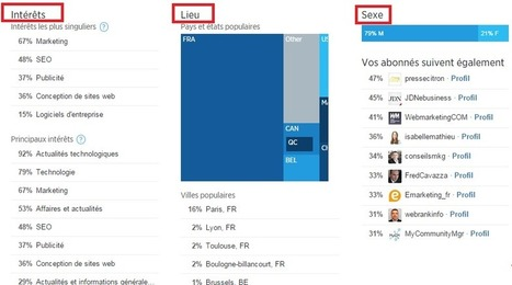 Twitter Analytics propose un tableau de bord Abonnés | Pascal Faucompré, Mon-Habitat-Web.com | Scoop.it