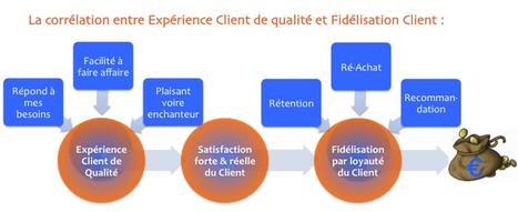 La corrélation entre Fidélité Client et Expérience Client démontrée grâce à une étude de Forrester   Client au coeur : stratégie client et marketing collaboratif   Beyond Marketing   Scoop.it