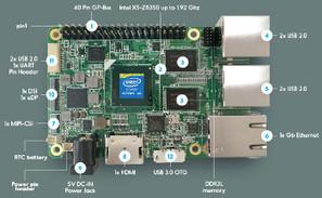 Quad-core Atom based Raspberry Pi lookalike is ready to roll | Arduino, Netduino, Rasperry Pi! | Scoop.it