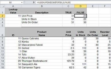 Troubleshoot VLOOKUP() formula gotchas | TechRepublic | Techy Stuff | Scoop.it