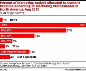 Content Takes a Notable Share of Marketer Budgets   Content Marketing   Scoop.it