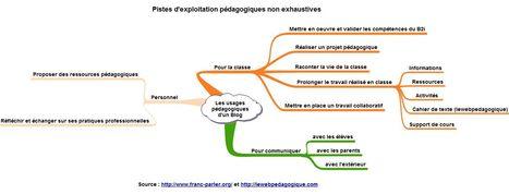 Utiliser le blog comme un outil pédagogique | Time to Learn | Scoop.it