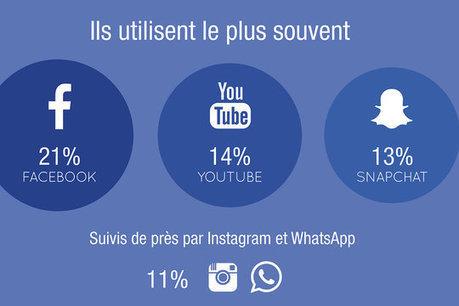 Que font les jeunes sur les réseaux sociaux ? - JDN   Les réseaux sociaux - EPN Cyberglac' La Glacerie   Scoop.it