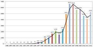 Un bilan des failles de sécurité sur 25 ans révèle certaines surprises | Libertés Numériques | Scoop.it