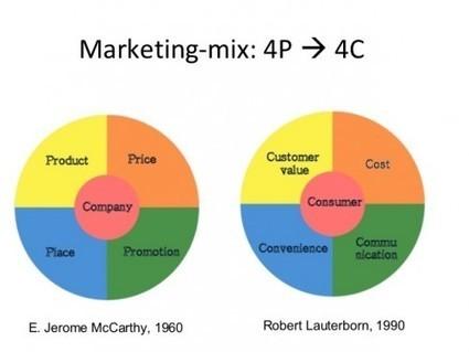 Le Mix Marketing des 4P est MORT... vive les 4C ! | Be Marketing 3.0 | Scoop.it