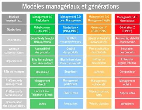 4 modèles de management pour 4 générations différentes | Management de demain | Scoop.it