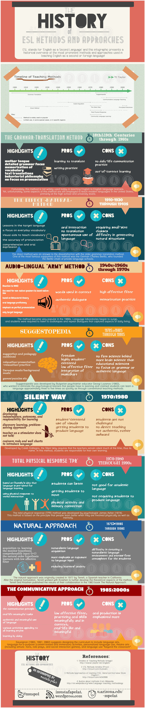 My 1st Infographic: The History of ESL Methods/Approaches | Teaching English as an Additional Language | Scoop.it