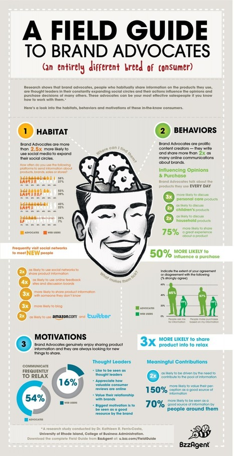 The Actions, Motivation and Influence of Brand Advocates [INFOGRAPHIC] | DV8 Digital Marketing Tips and Insight | Scoop.it