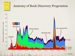 Book Promotion For Self-Publishers: A Waste Of Time? | Bookmarket | Scoop.it