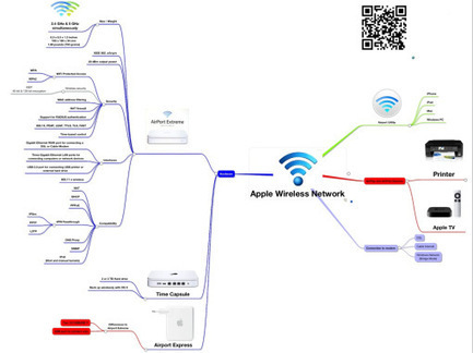 Apple Wireless Network | Everything Apple - iPhone, iPad and Mac | Scoop.it