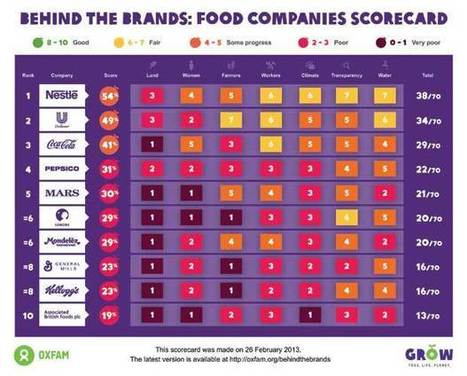 "GO BEHIND THE BRANDS : Oxfam report shows multinational companies failing on CSR goals  - INFOGRAPH | Corporate ""Social"" Responsibility – #CSR #Sustainability #SocioEconomic #Community #Brands #Environment 