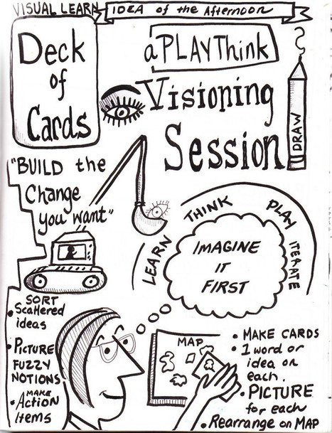 Visual Learning and Visual Planning Sketchnotes | Visual Notes | Scoop.it