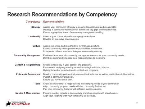 État des lieux du #Community #Management 2014 |... | Web Marketing | Scoop.it