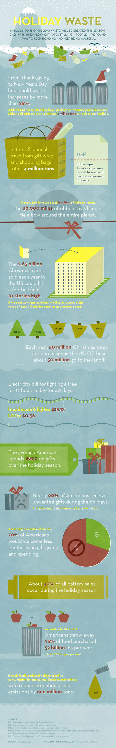 Holiday Waste | Infographics for English class | Scoop.it