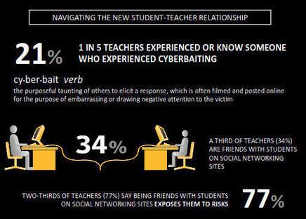 The Blog Teacher: Assustador | Facebook and Teachers | Scoop.it