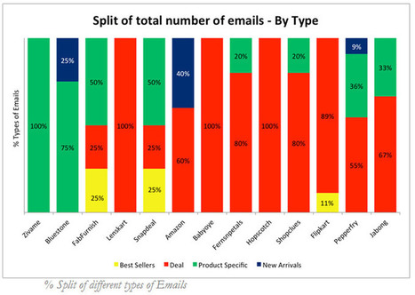 E-commerce email marketing: customer expectations v/s reality - YourStory.com   Mobile Marketing   Scoop.it