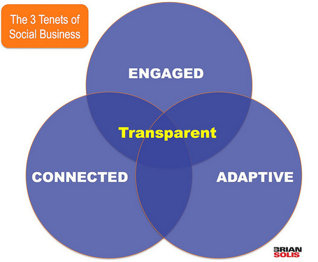 What's the R.O.I.? A Framework for Social Analytics - Brian Solis | SM | Scoop.it