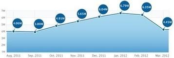 iPhone app downloads fall in March. Is the love affair over??? | bini2bini | Scoop.it