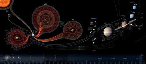 50 Years Of Space Exploration Explained In One Visualization | Edudemic | Edu-Recursos 2.0 | Scoop.it