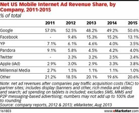 Google, Facebook Solidify Hold of US Mobile Ad Market | Entrepreneurship, Innovation | Scoop.it