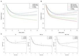 Posttraumatic Stress Disorder Increases Sensitivity to Long Term Losses among Patients with Major Depressive Disorder | Research Capacity-Building in Africa | Scoop.it