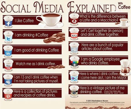 Social Media Explained with Coffee [PHOTO] | Wall Of Frames | Scoop.it