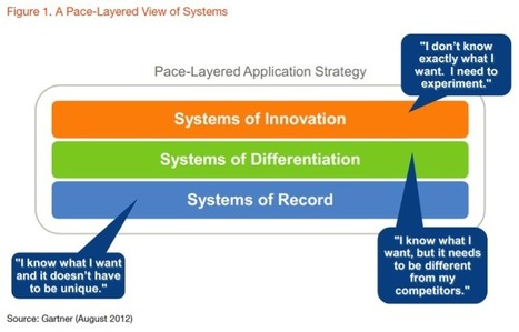 A better way to select business software? Gartner says yes! - | Enterprise Architecture | Scoop.it