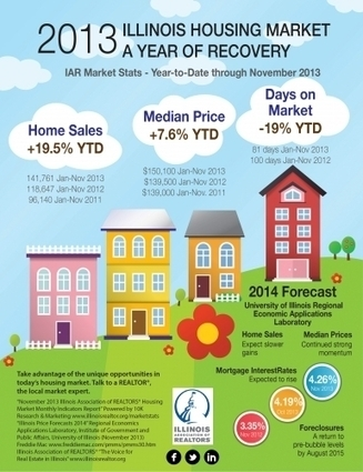 2013 Illinois Housing Market: A Year of Recovery [infographic | Real Estate Plus+ Daily News | Scoop.it
