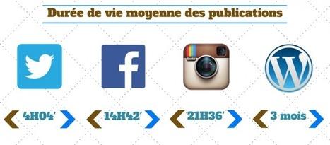Combien de temps vivent vos publications sur les médias sociaux ? | Outils CM, veille et SEO | Scoop.it