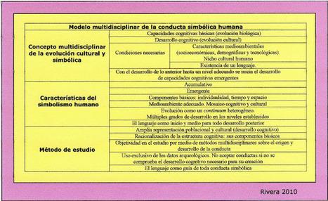 Arqueologia Cognitiva.: La cognición humana en arqueología | Noticias de Arqueología | Scoop.it