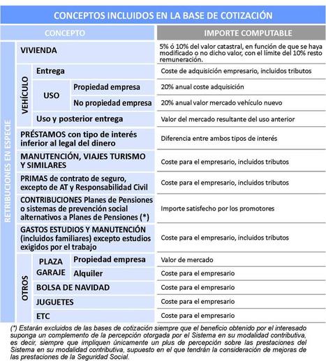 CONCEPTOS INCLUIDOS EN LA BASE DE COTIZACIÓN | Seguridad Social | Scoop.it